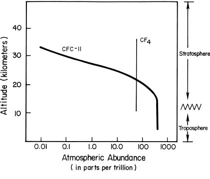 Atmospheric measurements of CFC11 and CF<sub>4</sub>